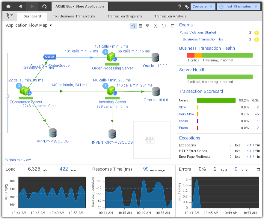 appdynamics observes normal performance patterns so that it knows when application performance becomes abnormal it automatically identifies metrics whose